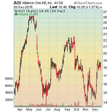 Alliance One International, Inc
