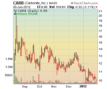 Channeling Stocks CARB - Carbonite, Inc.