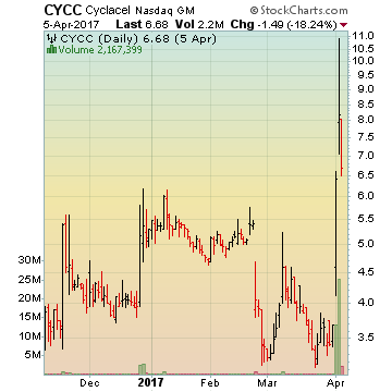 Cyclacel Pharmaceuticals Inc