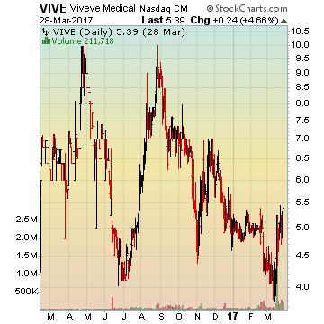 Viveve Medical, Inc