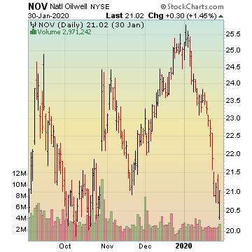 NOV STOCK PICKS
